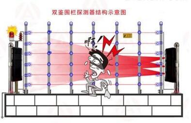 三光束对射围栏双鉴探测器